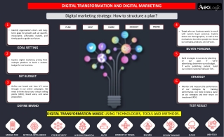 Digital Marketing Strategy- How to Structure a Plan