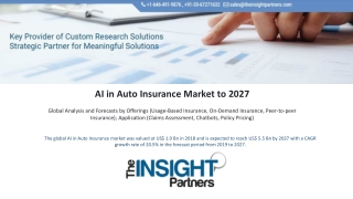 AI in Auto Insurance Market