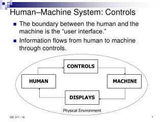 Human–Machine System: Controls