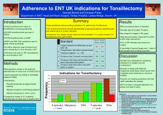 Adherence to ENT UK indications for Tonsillectomy George Barrett and Christian Potter Department of ENT, Head and Neck S