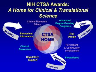 NIH CTSA Awards:  A Home for Clinical  Translational Science