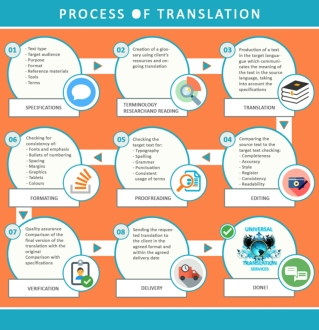 Language Translation Process Steps To Ensure Quality