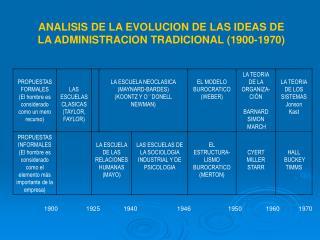 ANALISIS DE LA EVOLUCION DE LAS IDEAS DE LA ADMINISTRACION TRADICIONAL (1900-1970)