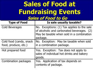 Sales of Food at  Fundraising Events