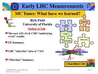 Early LHC Measurements